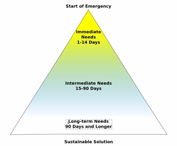 The Preparation Triangle