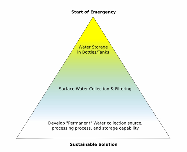 Progressive Water Strategy for Disaster Preparation